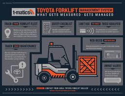 toyota dealer portal how to manage your fleet with t matics southeast industrial