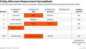 Spreadsheet Errors Assess Whether You Have A Data Quality Problem