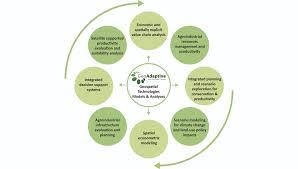 agricultural planning u2013 geoadaptive llc