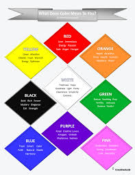 What Colors Mean Inspiration 80 What Does Color Mean Decorating Inspiration Of