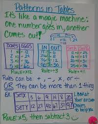 24 best math input output rules images on pinterest