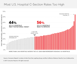 target black friday sales 2016 edinburg texas your biggest c section risk may be your hospital consumer reports