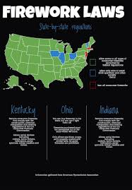 is your fireworks display illegal each state has different rules