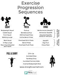 exercise selection for athletes strength coach will
