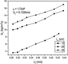 effect of inventory change in a liquid u2013 solid circulating