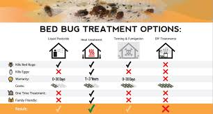 Bed Bug Heat Treatment Cost Estimate by Compare Bed Bug Treatments Houston Heat Pest Services