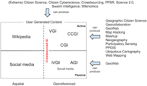ijgi free full text crowdsourcing citizen science or
