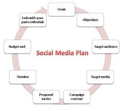 media caign template media plan template