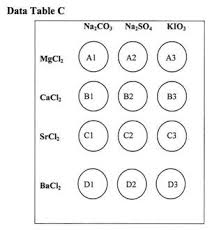 the periodic table lab answers periodic trends and properties of elements std 1