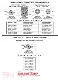 7 pin trailer wiring connector diagram forest river forums