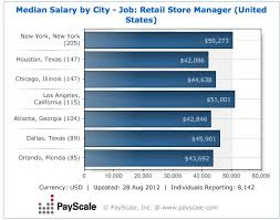 Best Salary By Job Images On Pinterest Career Career Goals - Dining room manager salary
