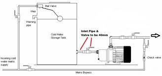 centrifugal pumps to boost pressure in domestic water supplies