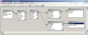 datenbank design tool imabas durchleuchen tool für guten überblick der db