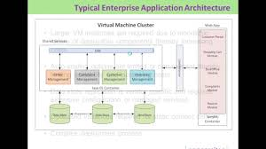 webinar architecture best practices to optimally leverage