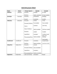 spa 213 exam notes spa 213 quiz subjunctive vs indicative when
