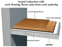 how to sound proof insulation noise reduction a high rise