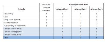 Decision Matrix Excel Template Pugh Matrix