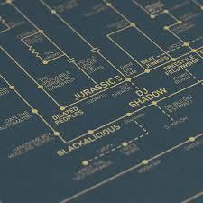 hip hop love blueprint a history of hip hop u2013 dorothy