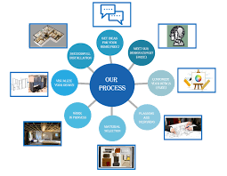 design expert 7 user manual interior process get ideas plan and design visualize amaze