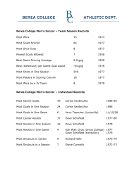 Team Leader Resume Sample by Mountaineers Shutout By Golden Eagles Berea College Ky