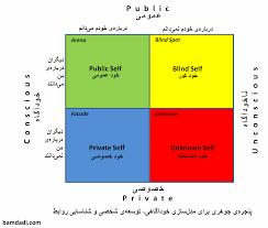 آشنایی با مدل خودشناسی و ارتباطی پنجره u200cی جوهاری u2013 بامدادی