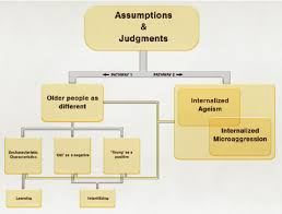 integrative language based age discrimination diagram formation