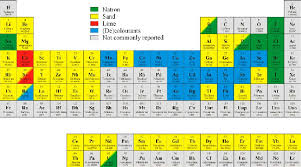 p table of elements periodic table with indication of the most likely sources of the