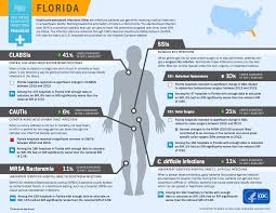 florida preventing medical errors all modules