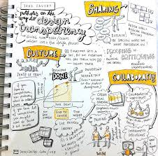 map ideas the 25 best mind map design ideas on notebook ideas