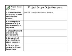 blue ocean strategy method templates