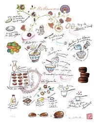 vocabulaire en cuisine recette learn in