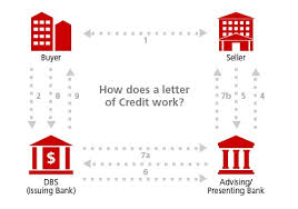 letter of credit issuance trade finance dbs bank singapore