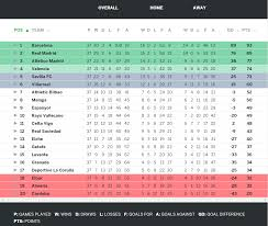 la liga table standings la liga table latest maison design edfos com