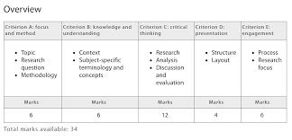 essay format sample ee criteria format sample ees extended essay guide libguides ee criteria format sample ees extended essay guide libguides at concordian international school thailand