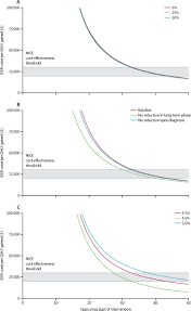 cost effectiveness of screening for hiv in primary care a health