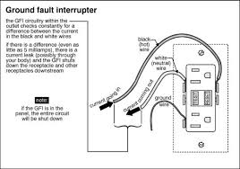 gfci outlet explained home inspector perspective