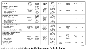 2011 dodge ram towing capacity dodge ram towing chart car autos gallery