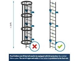 Osha Chair Requirements Osha U0027s Final Rule For The General Industry U2013 What Are The
