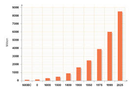 bbc gcse bitesize global population growth