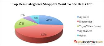 2015 47 of shoppers think stores should