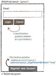 layout có nghia là gì hướng dẫn sử dụng layout trong android