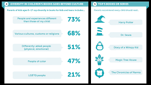 what parents and want in books and family reading
