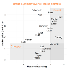 cheapest brand are more expensive motorcycle helmets safer blm io