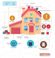 infographic diagram of a self sufficient off grid home the