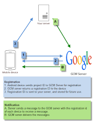android gcm android notifications using cordova and ionic