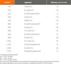 standard light bulb base size standard light bulb sizes mailgapp me
