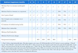 medicare supplement insurance plans medicare pathways