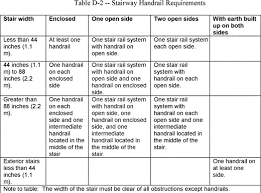 Handrail Requirements Osha 29 Cfr 1910 28 Duty To Have Fall Protection And Falling Object
