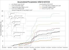 Fort Carson Map Colorado Flood 2013 Storm Page