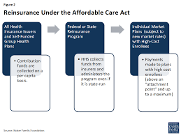 Getting Paid Under The Table Explaining Health Care Reform Risk Adjustment Reinsurance And